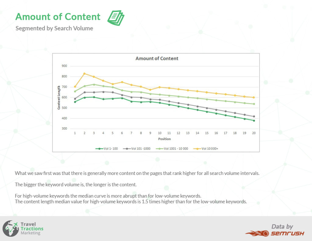 amount of content ratio