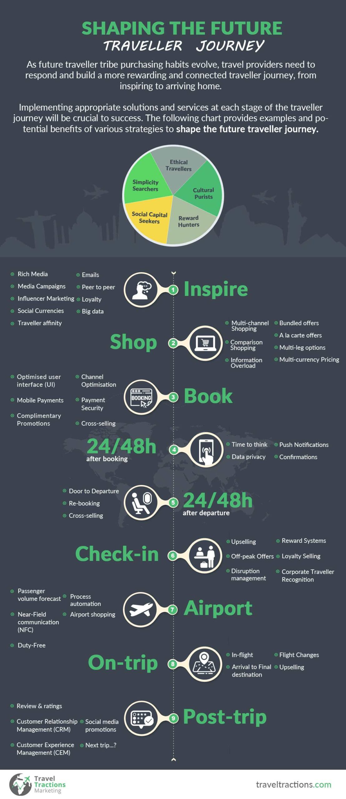 Travel Journey Infographic show the stages of the customer journey through purchasing to travel
